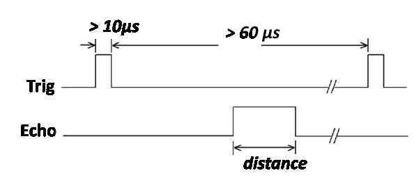signal_ultrason
